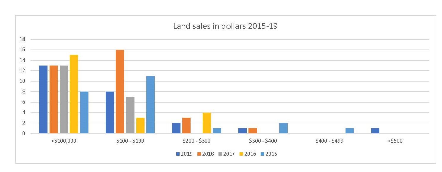 Land sales