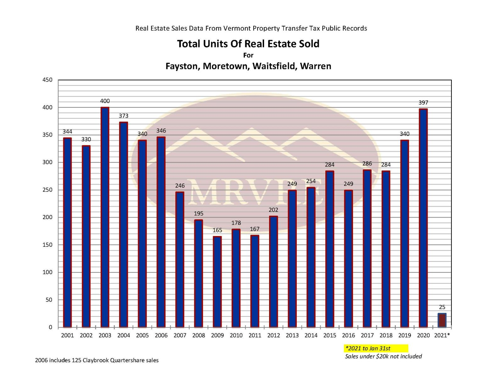 2021 Total Units Sold